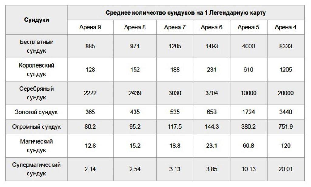 Таблица выдения
